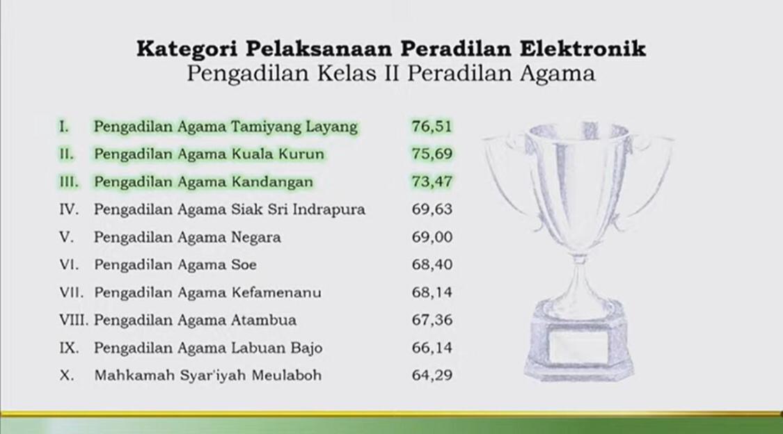 Kado Ulang Tahun Ke-76 Mahkamah Agung Republik Indonesia, PA Soe Sabet Beberapa Penghargaan Prestisius